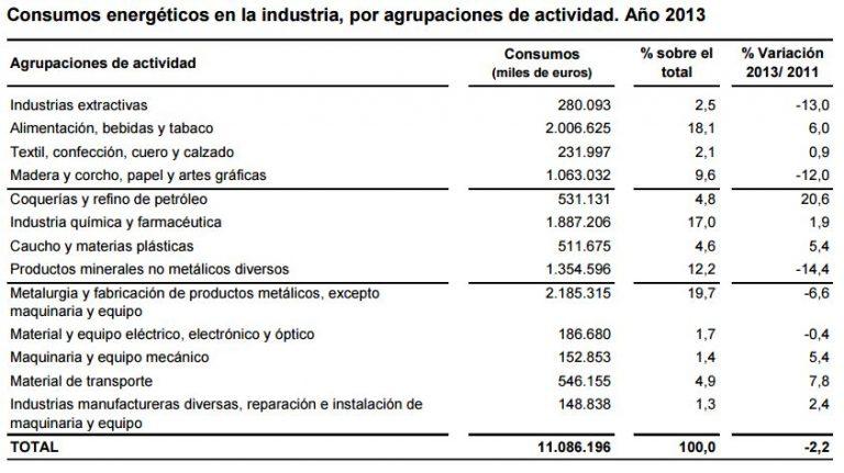 El consumo de energía eléctrica en la industria española