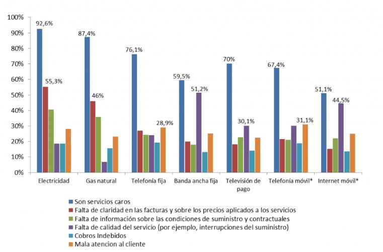 Grafico instatisfacción clientes energéticos CNMC