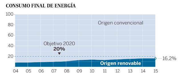 grafico subencion energia renovable espana comercializadora electrica